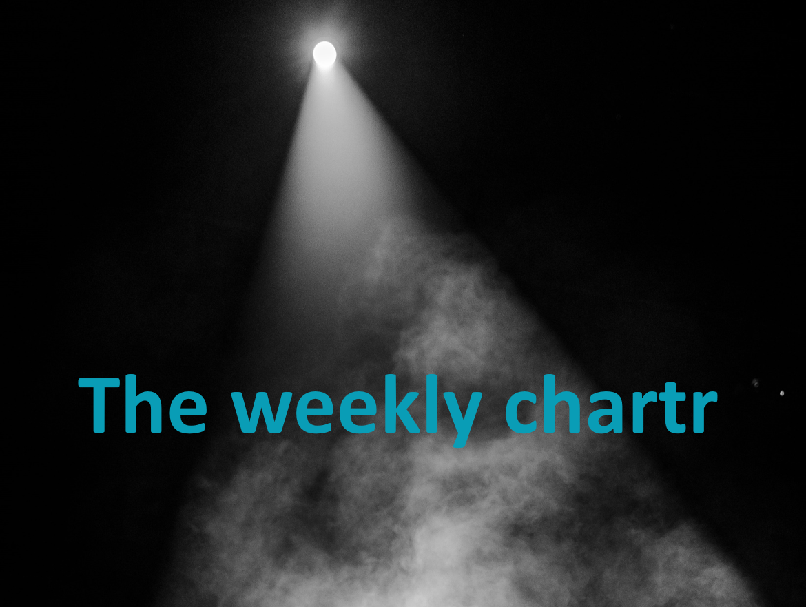 Newsletter Spotlight: The weekly chartr